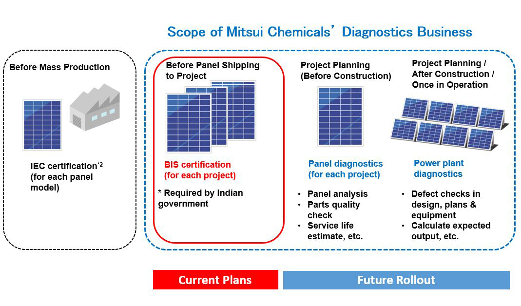 Mitsui chemicals diagnostics business for photovoltaic power full size greentooth Choice Image