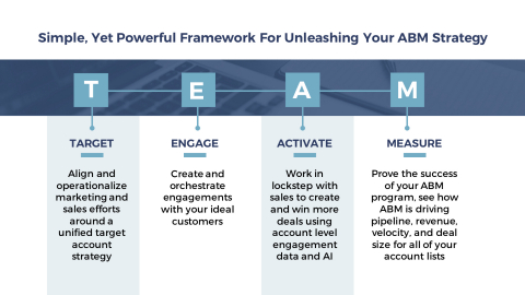Simple, yet powerful framework for unleashing your ABM strategy (Graphic: Business Wire)