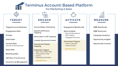 Target, Engage, Activate and Measure (Graphic: Business Wire)