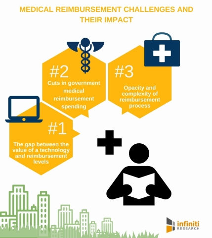 Top Medical Reimbursement Challenges for Medical Device Manufacturers and their Impact (Graphic: Bus ...