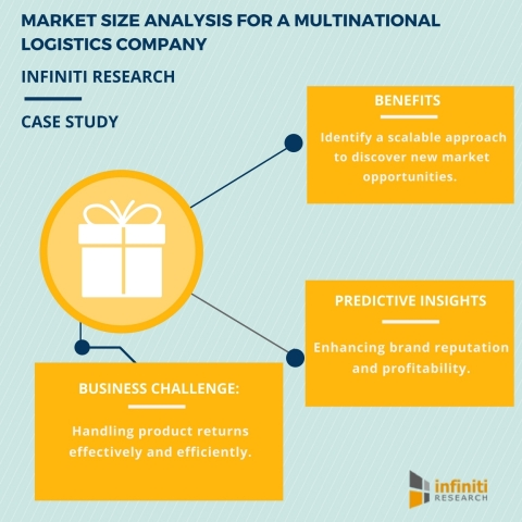 MARKET SIZE ANALYSIS FOR A MULTINATIONAL LOGISTICS COMPANY (Graphic: Business Wire)