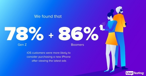 When asked if the ads inspired participants to purchase an iPhone in the future, scores again followed brand loyalties. A whopping 78% of Gen Z and 86% of Boomer iOS customers were more likely to consider purchasing a new iPhone, versus only 36% of Gen Z and 34% of Boomer Android customers. (Graphic: Business Wire)