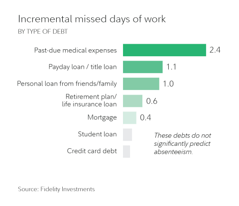 Incremental missed days of work (Graphic: Business Wire)