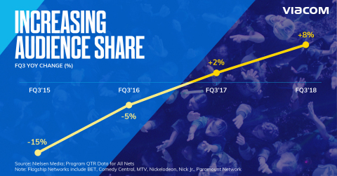 Viacom brands continue to increase audience share -- up 8% year-over-year in the third quarter of fiscal 2018. (Credit: Viacom)