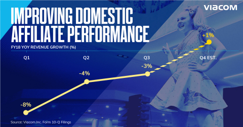 Viacom has delivered sequential improvement in domestic affiliate revenue growth through fiscal 2018. (Credit: Viacom)