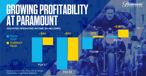 Paramount Pictures continues to improve adjusted operating income, and was profitable in the second and third quarters of fiscal 2018. (Credit: Viacom)