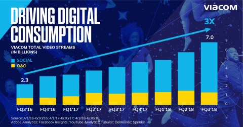 In two years, Viacom has tripled digital video streams across owned & operated and social platforms -- to 7 billion in the third quarter of fiscal 2018. (Credit: Viacom)