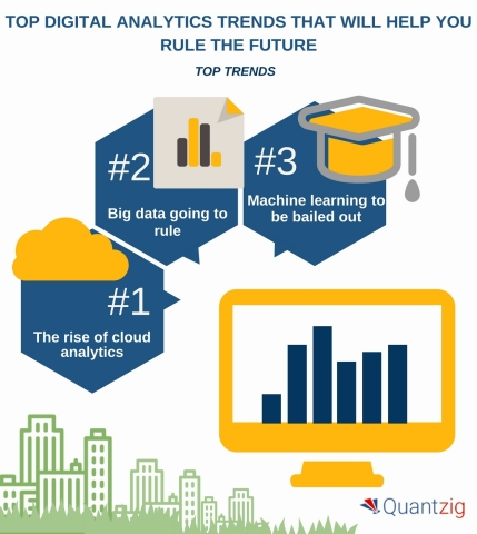 Top 5 Digital Analytics Trends That Will Help You Rule the Future. (Graphic: Business Wire)