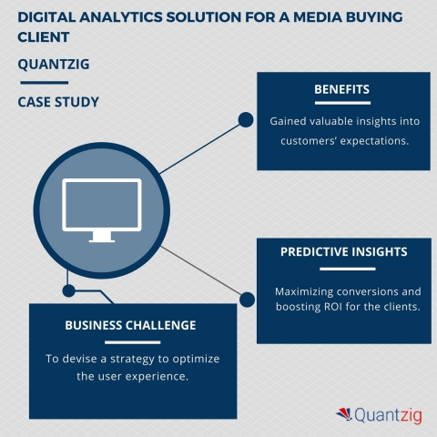 Devising an effective online marketing strategy for a media buying company: A Quantzig digital analytics study (Graphic: Business Wire)