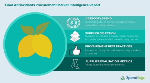 Global Food Antioxidants Category - Procurement Market Intelligence Report (Graphic: Business Wire)