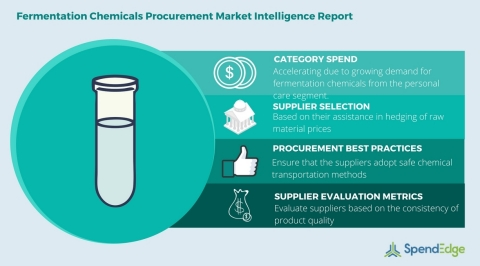Global Fermentation Chemicals Category - Procurement Market Intelligence Report (Graphic: Business Wire)