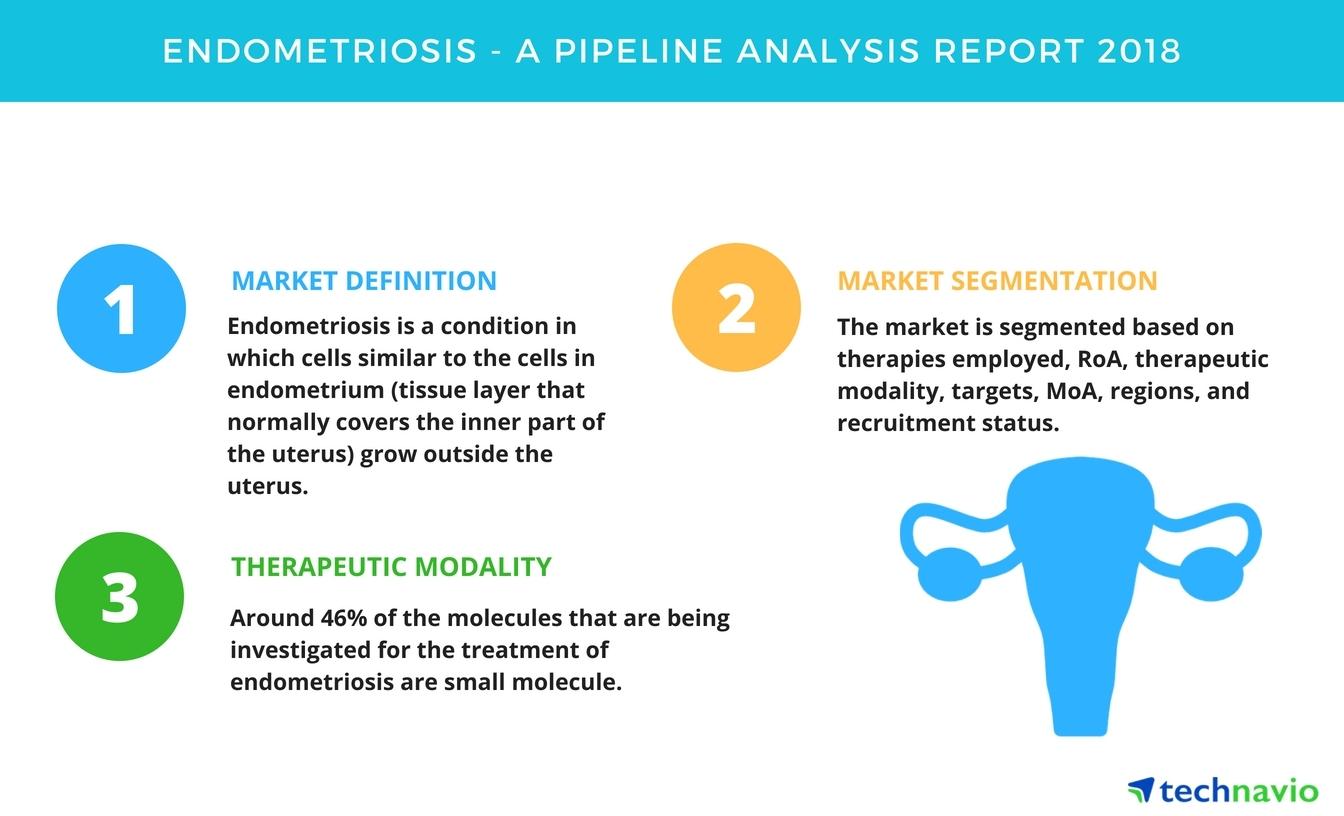 Endometriosis | A Drug Pipeline Analysis Report 2018
