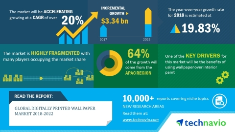 Technavio has published a new market research report on the global digitally printed wallpaper market from 2018-2022. (Graphic: Business Wire)