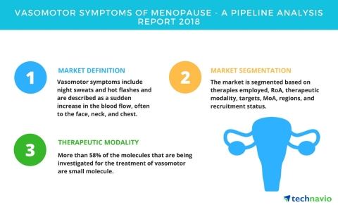 Technavio has published a new report on the drug development pipeline for vasomotor symptoms of menopause, including a detailed study of the pipeline molecules. (Graphic: Business Wire)