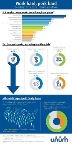Unum explores the most coveted work perks among U.S. workers and Millennials. Results show paid family leave tops the list over other popular perks. (Graphic: Business Wire)