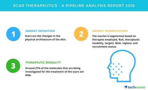 Technavio has published a new report on the drug development pipeline for scar therapeutics, including a detailed study of the pipeline molecules. (Graphic: Business Wire)