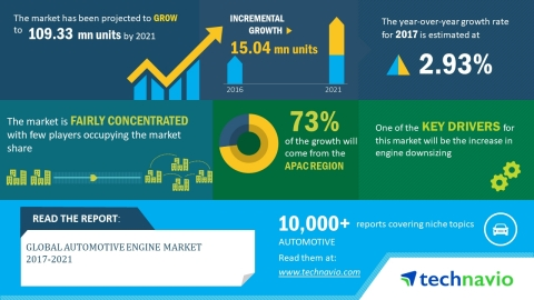 Technavio has published a new market research report on the global automotive engine market from 2017-2021.(Graphic: Business Wire)