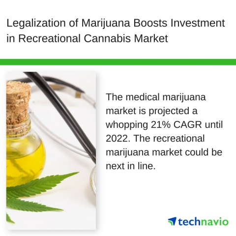 Technavio has published a new market research report on the global legal marijuana market from 2018-2022. (Graphic: Business Wire)
