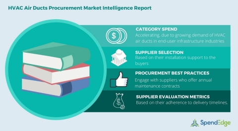 Global HVAC Air Ducts Category - Procurement Market Intelligence Report (Graphic: Business Wire)