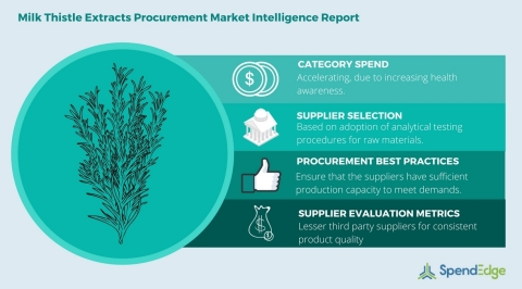 Global Milk Thistle Extract Category - Procurement Market Intelligence Report (Graphic: Business Wire)