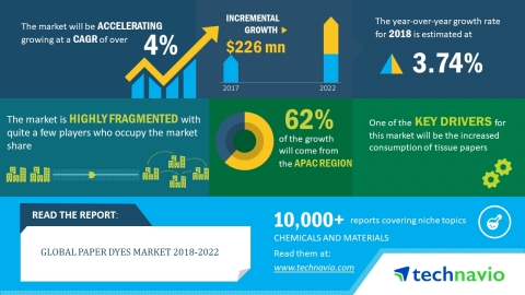 Technavio has published a new market research report on the global paper dyes market from 2018-2022. (Graphic: Business Wire)