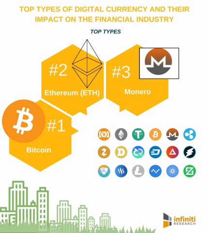 Top 4 Types of Digital Currency and Their Impact on the Financial Industry. (Graphic: Business Wire)