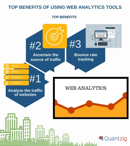 Top 5 Benefits of Using Web Analytics Tools (Graphic: Business Wire)