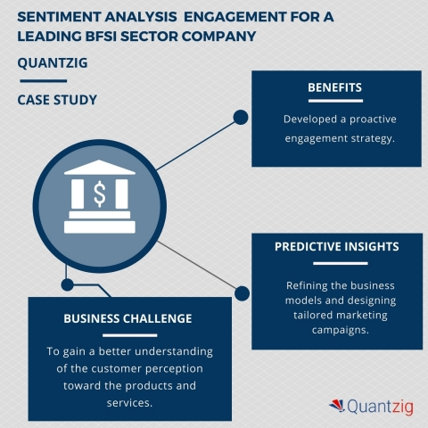 Improving CX for a BFSI sector company: A Quantzig sentiment analysis study (Graphic: Business Wire)
