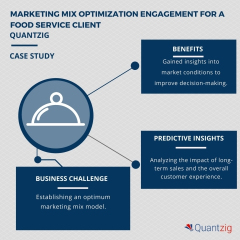 Quantzig's Marketing Mix Optimization Helps a Leading Food Service Provider Optimize Their Marketing Efforts. (Graphic: Business Wire)