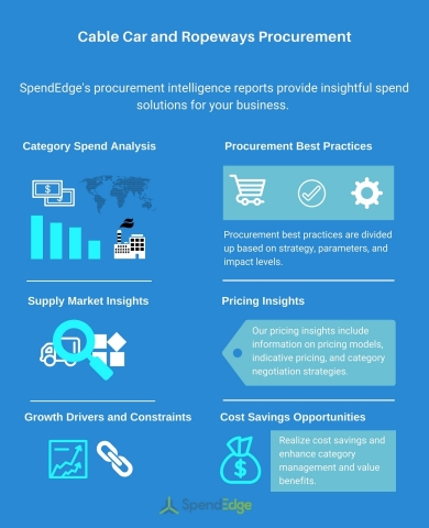 Types of Cable Car and Ropeways Procurement Report: Sustainability and Procurement Insights Now Available from SpendEdge (Graphic: Business Wire)