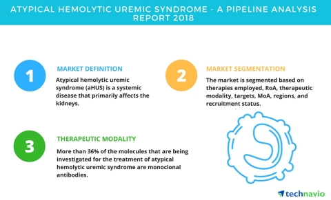Technavio has published a new report on the drug development pipeline for atypical hemolytic uremic  ...