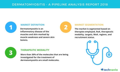 Technavio has published a new report on the drug development pipeline for dermatomyositis, including ...