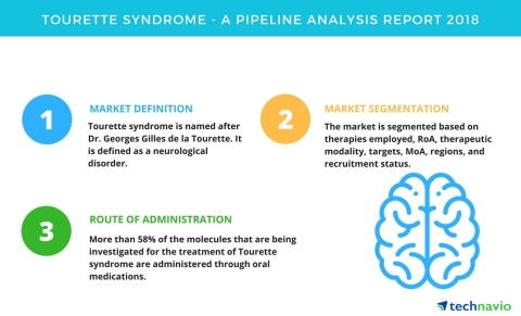Technavio has published a new report on the drug development pipeline for Tourette syndrome, includi ...