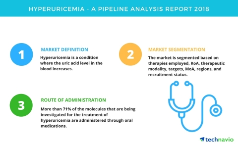 Technavio has published a new report on the drug development pipeline for hyperuricemia, including a ...
