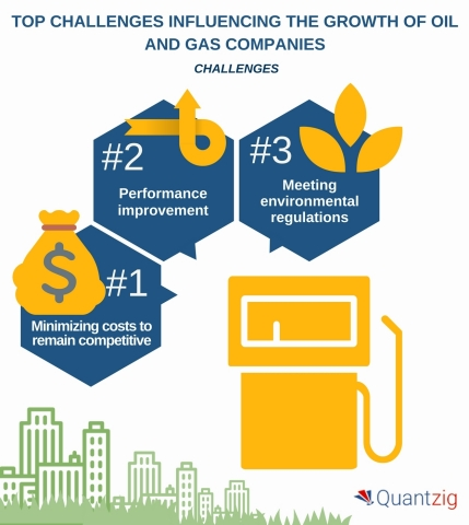 Top 4 Challenges Influencing the Growth of Oil and Gas Companies. (Graphic: Business Wire)