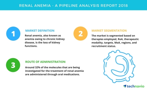 Technavio has published a new report on the drug development pipeline for renal anemia, including a  ...