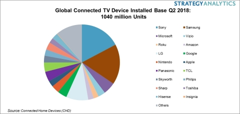 Global Connected TV Device Installed Base Q2 2018: 1040 Million Units. Numbers are rounded. (Graphic ...
