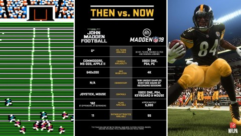 Fans Are Going Mad for Madden, EA SPORTS Madden NFL Franchise Passes 130 Million Copies Sold (Graphic: Business Wire)
