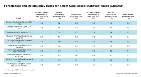 CoreLogic Foreclosure and Delinquency Rates for Select Core Based Statistical Areas (CBSAs), featuring May 2018 Data (Graphic: Business Wire)