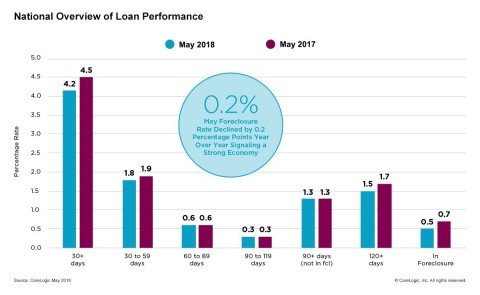 CoreLogic National Overview of Mortgage Loan Performance, featuring May 2018 Data (Graphic: Business Wire)