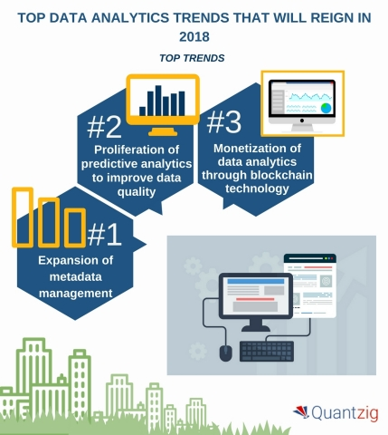 Top 5 Data Analytics Trends That Will Reign in 2018 (Graphic: Business Wire)