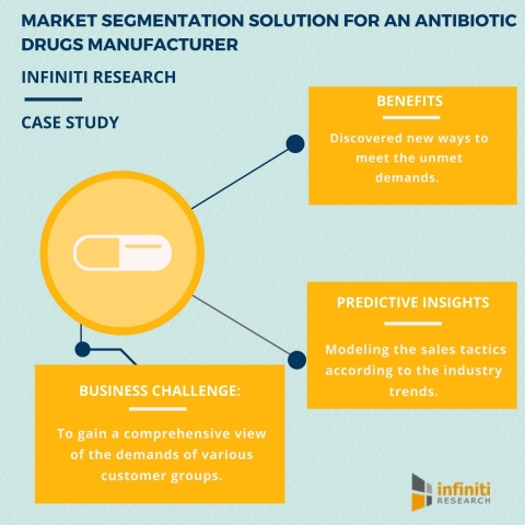 A leading antibiotic drugs manufacturer leverages market segmentation solution to better identify de ...