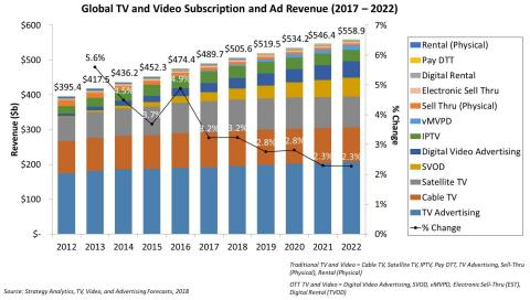 Global TV and Video Subscription and Ad Revenue 2017 to 2022 (Graphic: Business Wire).