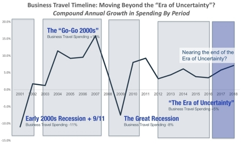 2018 GBTA BTI™ Outlook – Annual Global Report & Forecast (Graphic: Business Wire)