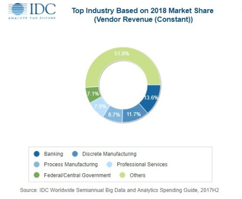 Industry Share of Worldwide Big Data and Business Analytics Revenues in 2018 (Graphic: Business Wire).