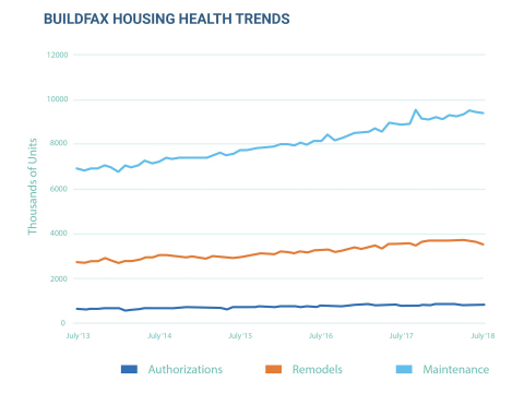 The BuildFax report unveiled a 0.62 percent increase in single-family housing authorizations and the ...
