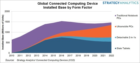 Global Connected Computing Device Installed Base by Form Factor (Graphic: Business Wire)