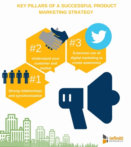 3 Key Pillars of a Successful Product Marketing Strategy. (Graphic: Business Wire)