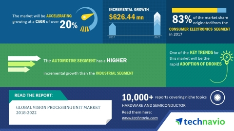 Technavio has published a new market research report on the global vision processing unit market fro ...