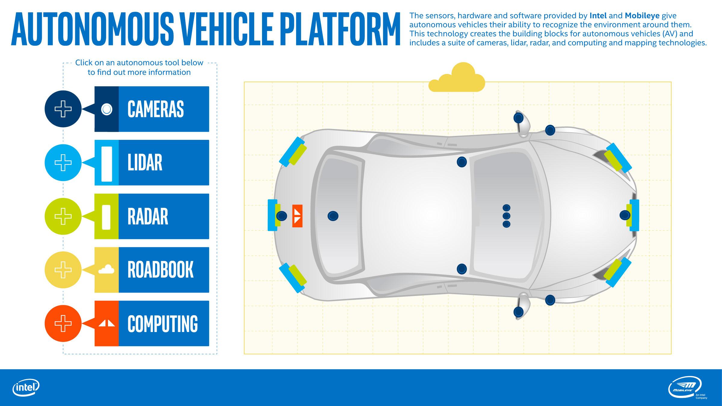 Intel Explainer Sensors The Eyes And Ears Of Autonomous Vehicles Motor Vehicle Wiring Full Size